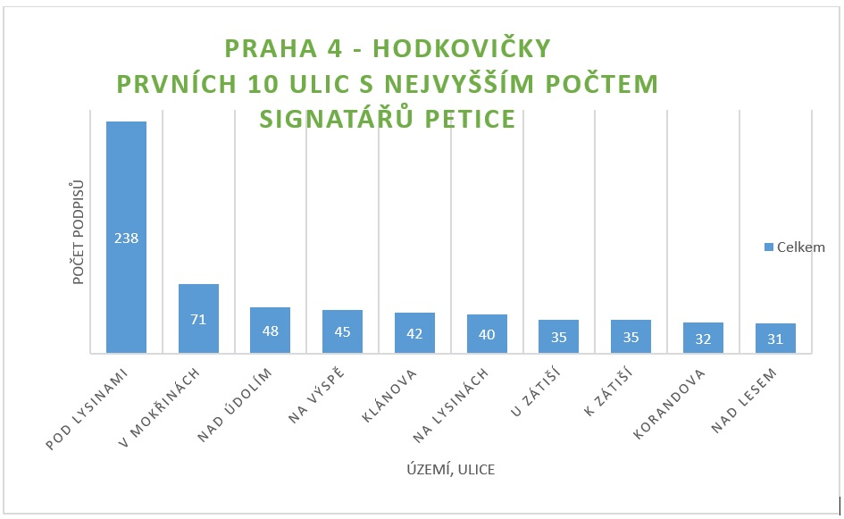 Petice_Statistika_Hodkovičky