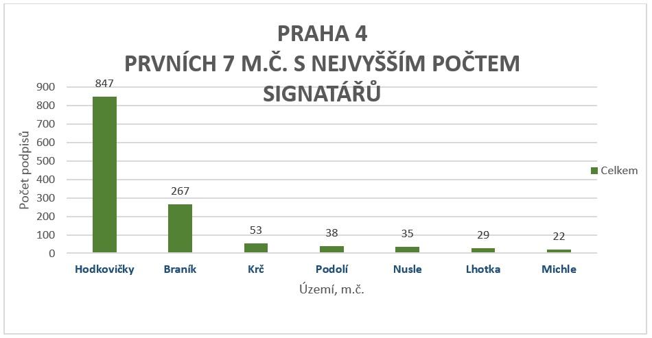 Petice_Statistika_Praha4