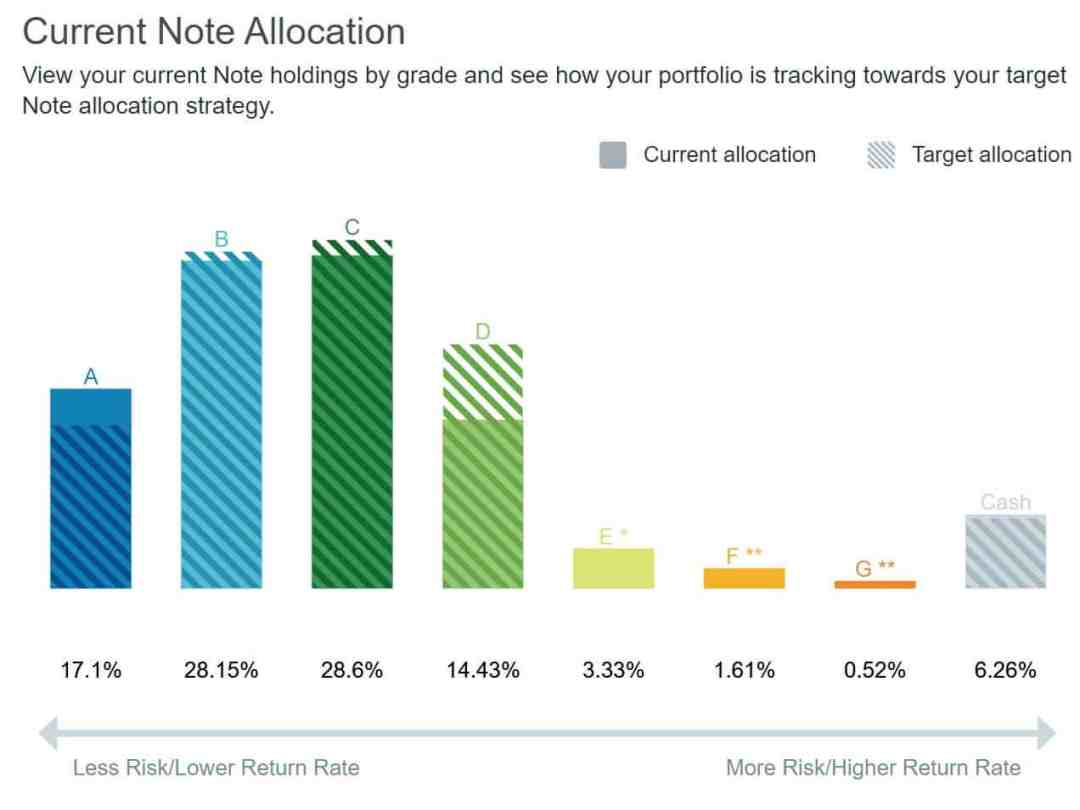 lending club allocation