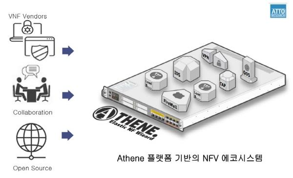 아토리서치 NFV 생태계