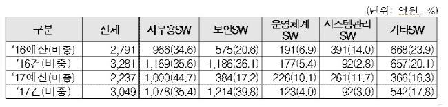 2017-ict-%ec%88%98%ec%9a%94%ec%98%88%eb%b3%b4-3