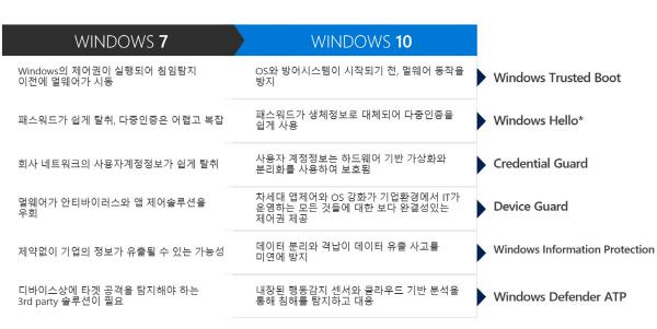 window10 security