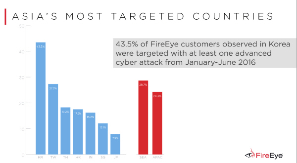 fireeye_targeted-country_161209