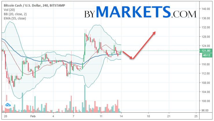 Bitcoin Cash (BCH/USD) forecast and analysis on February 15, 2019