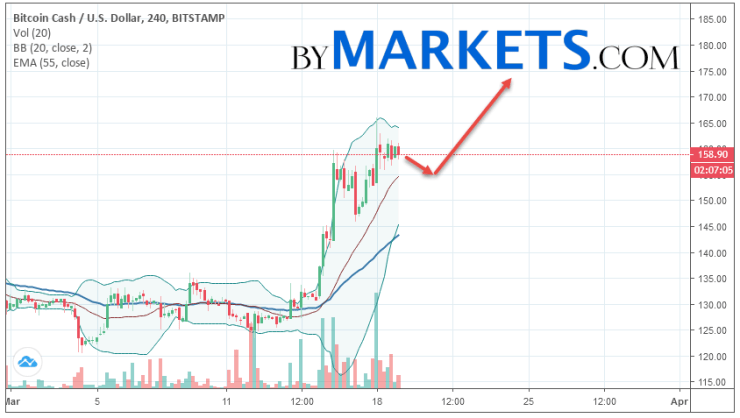 Bitcoin Cash (BCH/USD) forecast and analysis on March 20, 2019