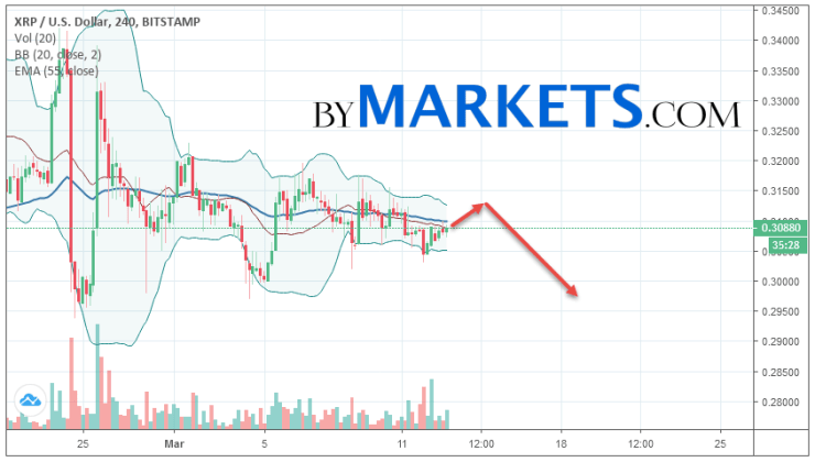 Ripple (XRP/USD) forecast and analysis on March 14, 2019