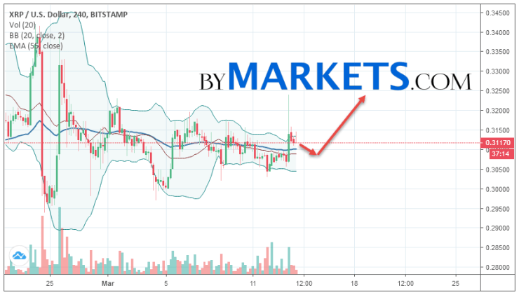 Ripple (XRP/USD) forecast and analysis on March 15, 2019