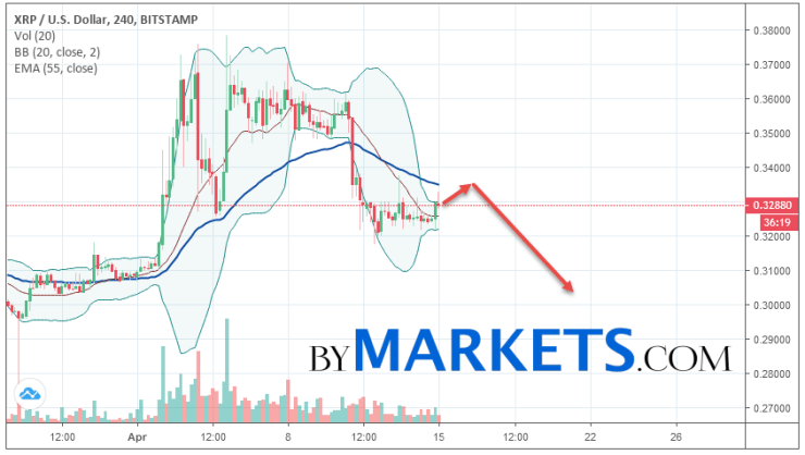 Ripple (XRP/USD) forecast and analysis on April 16, 2019
