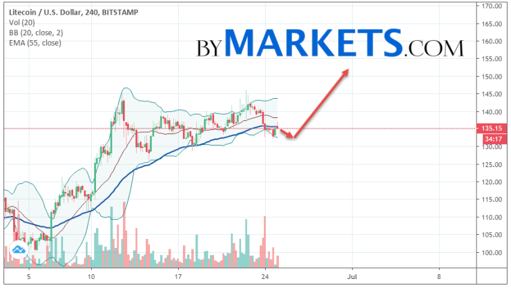 Litecoin (LTC/USD) forecast and analysis on June 26, 2019