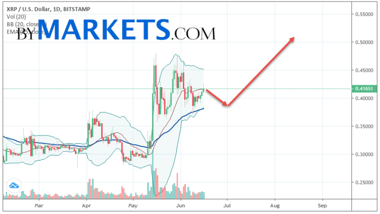 Ripple (XRP/USD) weekly forecast on June 17 — 23, 2019