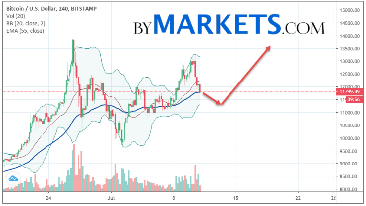 Bitcoin (BTC/USD) forecast and analysis on July 12, 2019