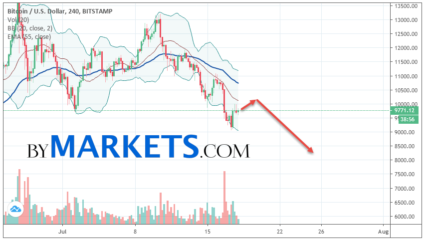 Bitcoin (BTC/USD) forecast and analysis on July 19, 2019