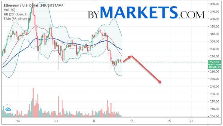 Ethereum (ETH/USD) forecast and analysis on July 14, 2019