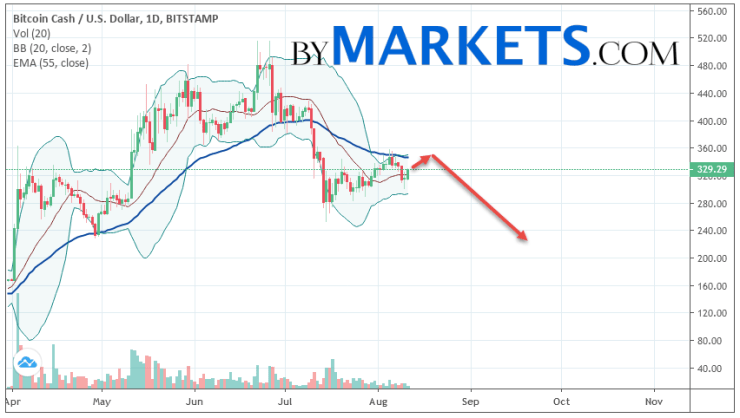 Bitcoin Cash (BCHUSD) weekly forecast on August 12 — 18, 2019