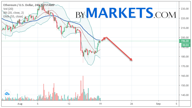 Ethereum (ETH/USD) forecast and analysis on August 20, 2019