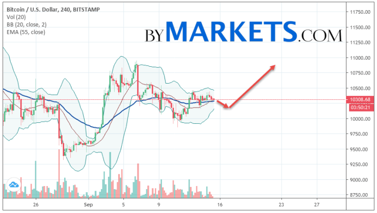 Bitcoin (BTC/USD) forecast and analysis on September 16, 2019