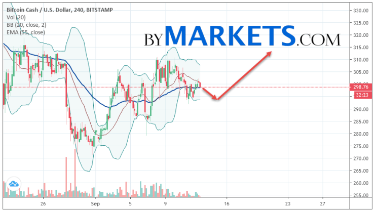 Bitcoin Cash (BCH/USD) forecast and analysis on September 14, 2019