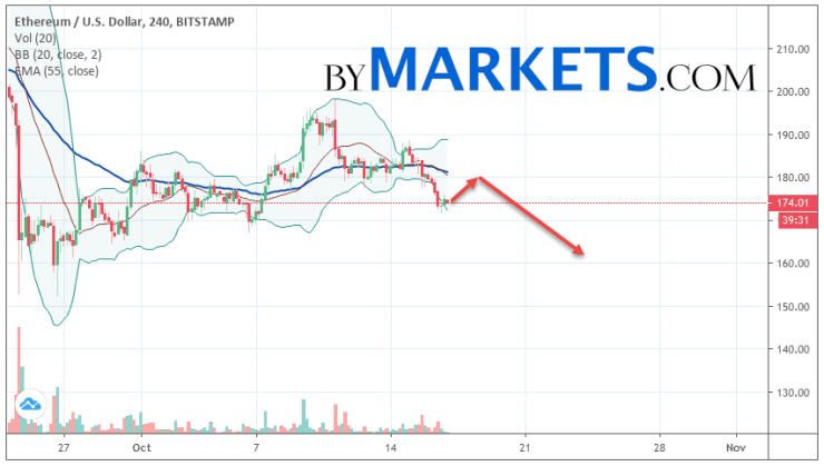 Ethereum (ETH/USD) forecast and analysis on October 18, 2019