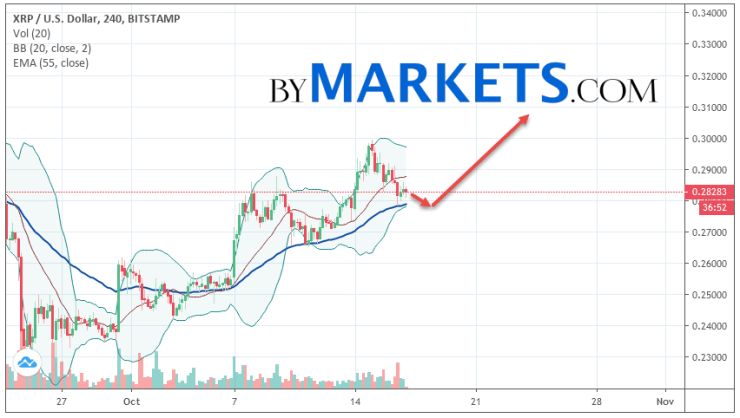 Ripple (XRP/USD) forecast and analysis on October 18, 2019