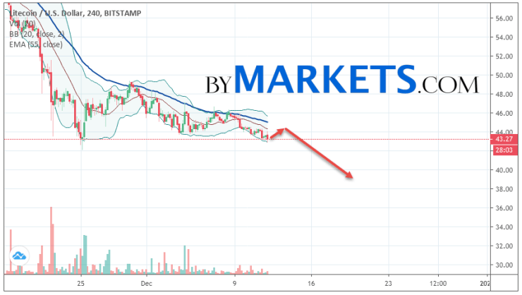 Litecoin (LTC/USD) forecast and analysis on December 13, 2019