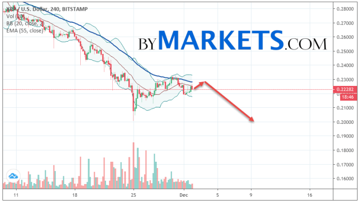 Ripple (XRP/USD) forecast and analysis on December 3, 2019