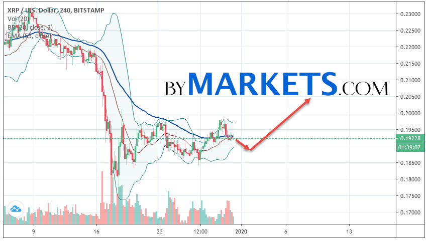 Ripple (XRP/USD) forecast and analysis on January 1, 2020
