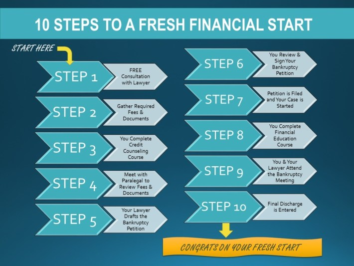 10 Steps to a Financial Fresh Start