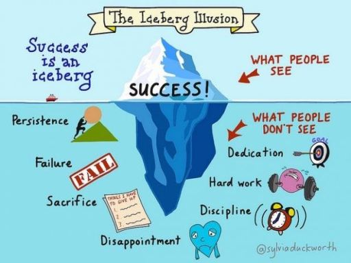 An infographic illustrating the Iceberg Illusion.