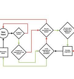 diagram of philosophy [ 2048 x 1583 Pixel ]