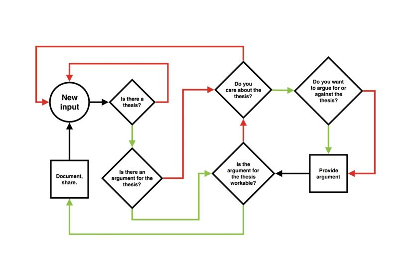 One Way To Do Philosophy: A Flowchart
