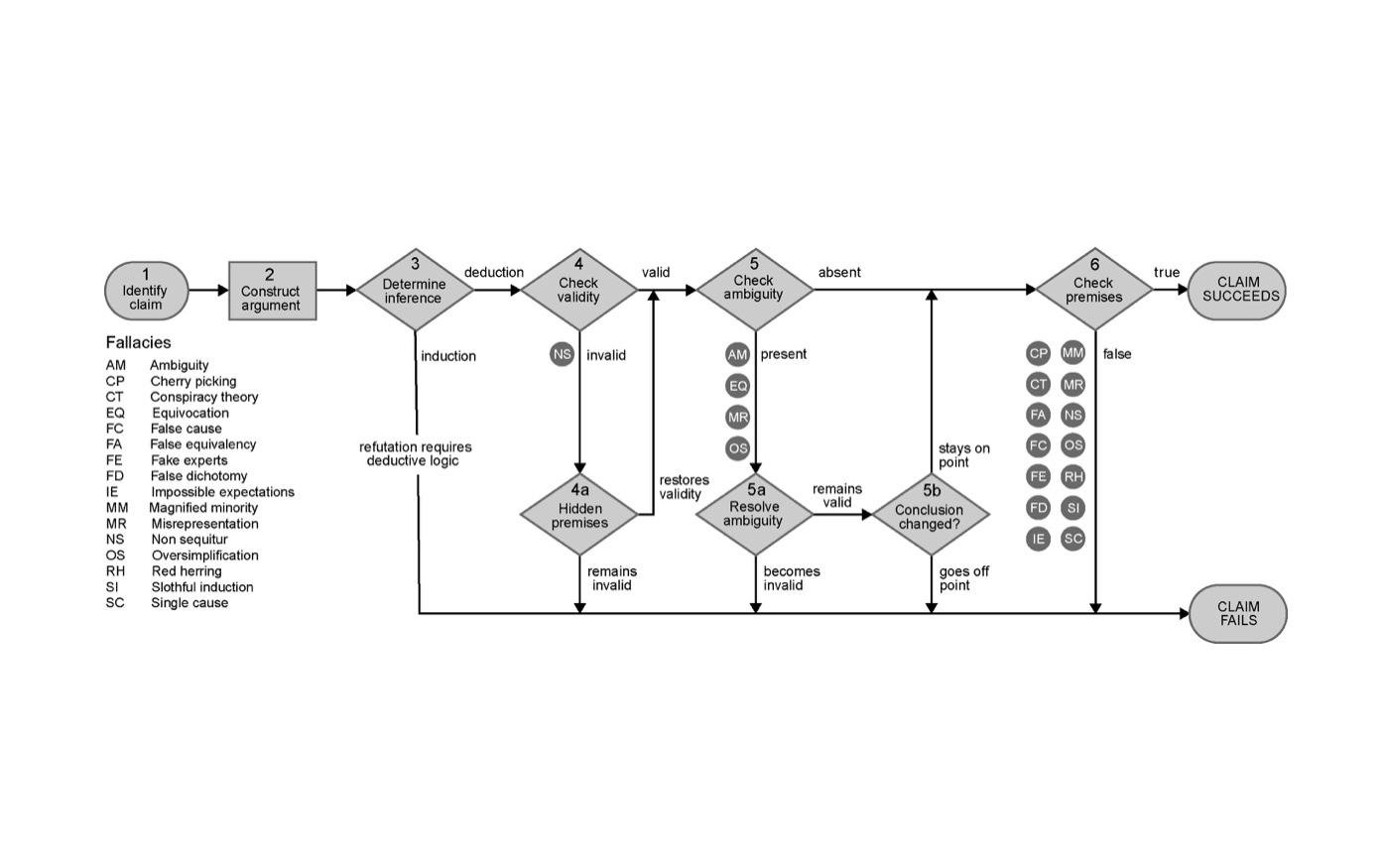 flowchart-to-evaluate-the-argument-border.jpg