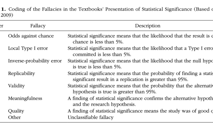 Table 1 of Cassidy et al 2019. Categories of fallacious descriptions of 'statistical significance'