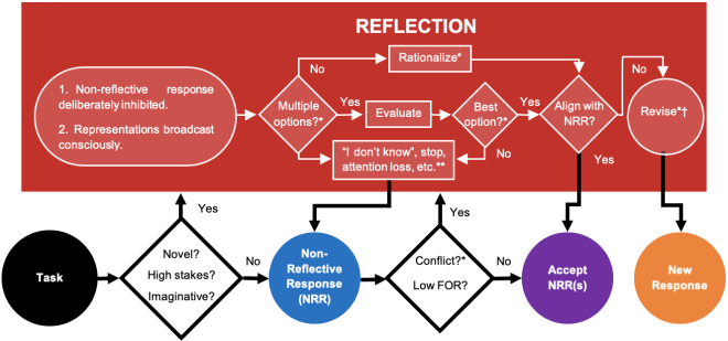The visual algorithm of bounded reflection.