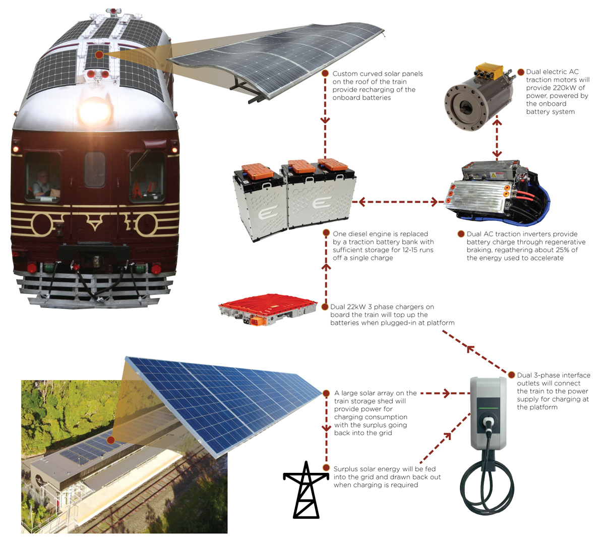 hight resolution of byron bay railroad company are proudly working with the following partners experts and suppliers to deliver the solar conversion project