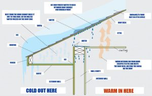 Ice Damming and Ventilation Problems