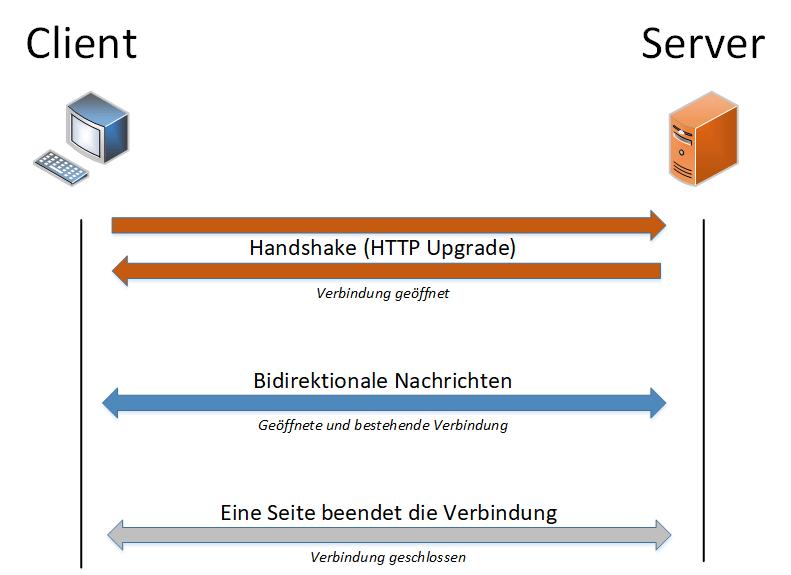 Echtzeitkommunikation mit ESP32/ESP8266 | byte-style de