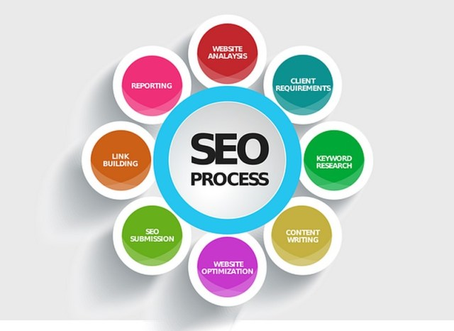 SEO de WordPress