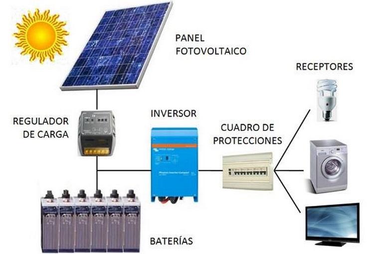 Esquema de instalación fotovoltaica aislada