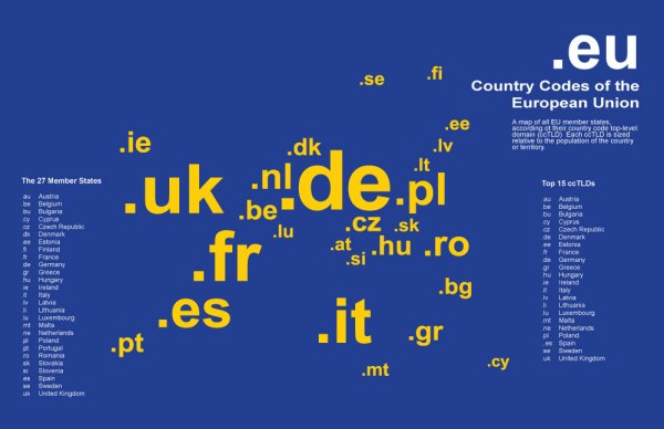Country Codes of the European Union
