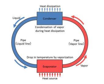 Refrigeración Lumia