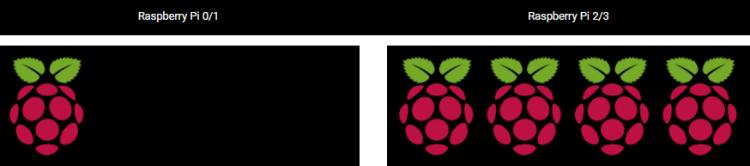 modelo raspberry pi