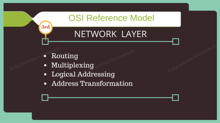 network layer of osi model