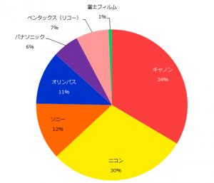 【メーカー別違い】デジタル一眼カメラの各メーカーの特徴比較
