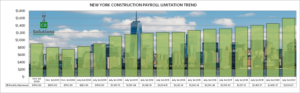 Construction Industry Payroll Limitation as of July 1, 2021