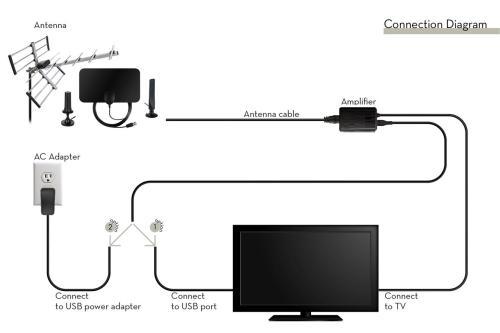 small resolution of hdtv analog digital tv signal filter booster 25db