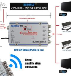 hdtv catv digital tv antenna signal line booster splitter 1in4out  [ 1006 x 928 Pixel ]
