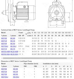 marquis mcp 158 2 1 inchi 230v centrifugal home water pump 1hp [ 843 x 1086 Pixel ]