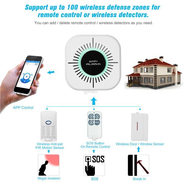 Lelong Wireless System Alarm