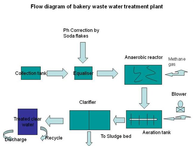 wastewater treatment plant flow diagram stihl ms 260 pro parts of bakery waste water authorstream