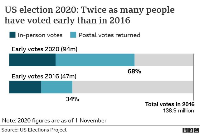 Early vote 2020 v 2016
